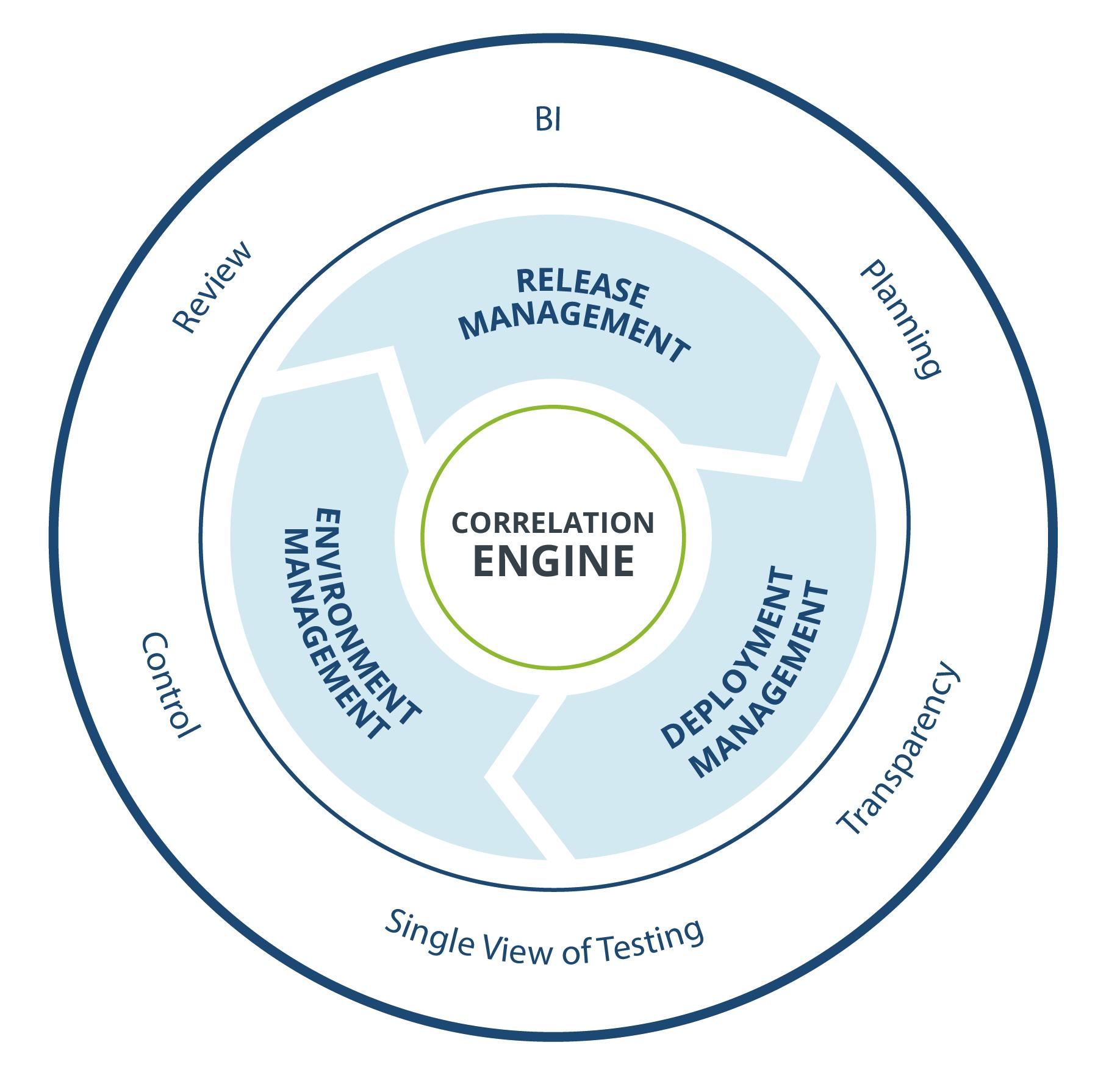 Plutora-Diagrams-2016_Correlation_Engine-No-Logo.png